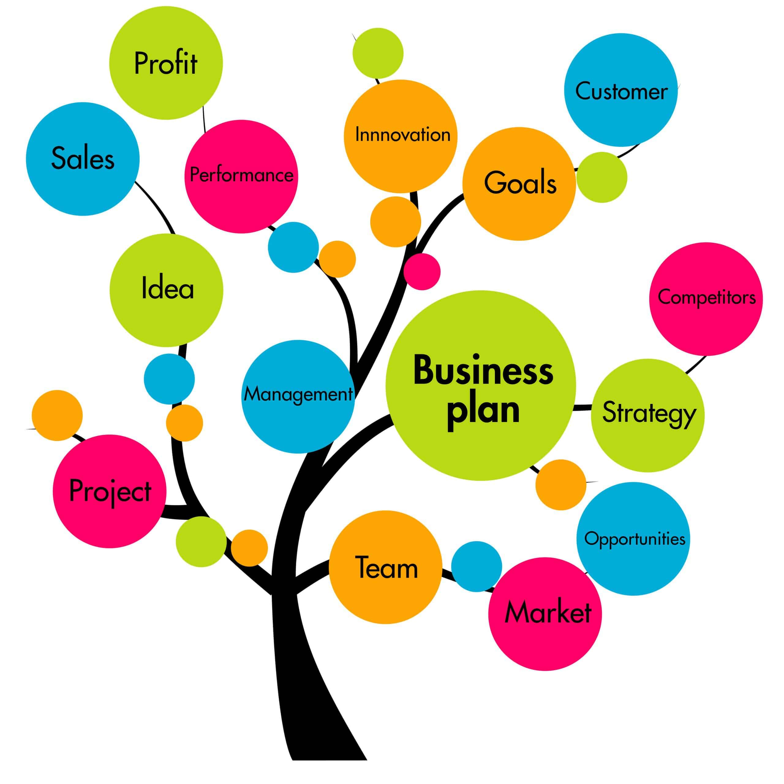 Graphic of a tree showing the pieces of a business plan.